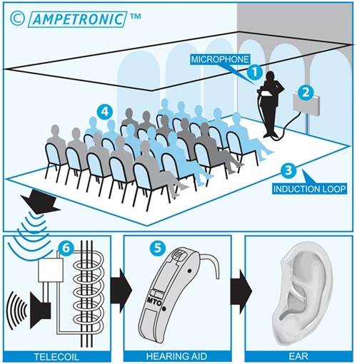 hearing loop diagram