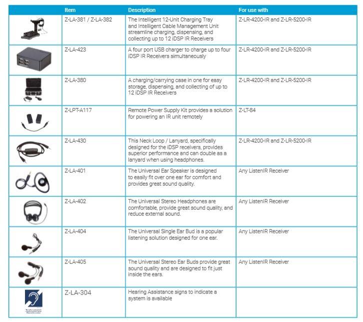 Z-LS-88 Portable ListenIR IDSP system Accessories
